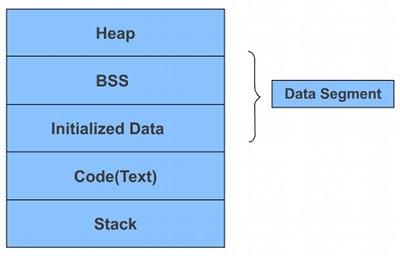 Memory segments of a C program