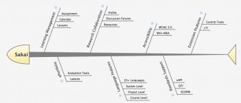 Figure 2 Sakai Features