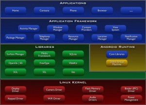Figure 1: The Android architecture