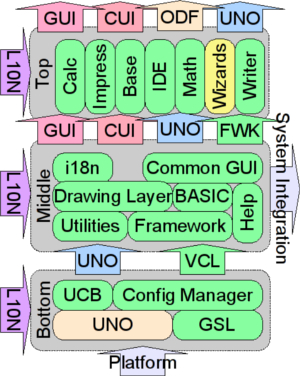 Figure 1: OOo architecture (Source: wiki.services.openoffice.org/wiki/Architecture)