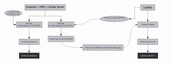 Figure 2: How the streaming server works