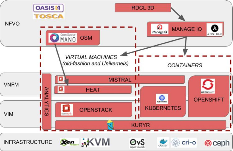 Containers Whitepaper Leveraging Containers and Openstack