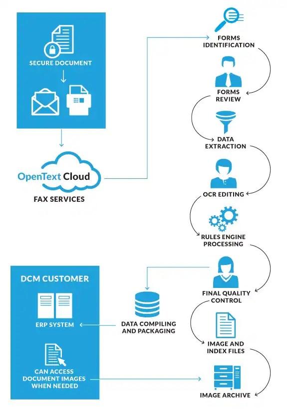 OpenText™ Document Capture and Management - fax document