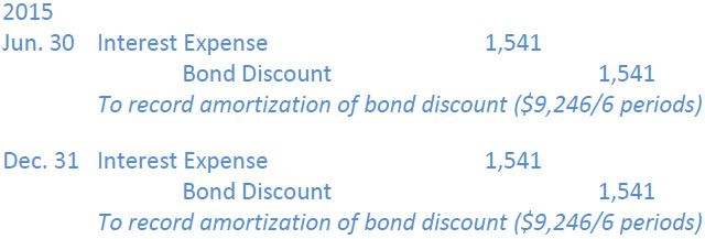 Bond Amortization and Interest Open Textbooks for Hong Kong