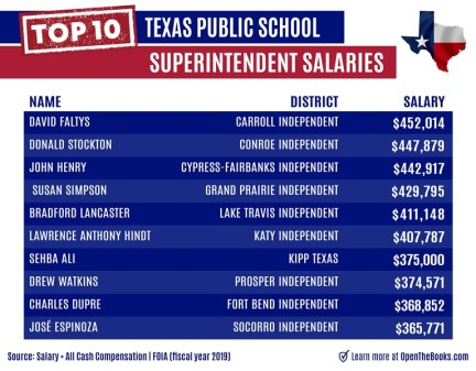 Top_10_Texas_Public_School_Superintendent_Salaries