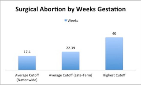 2016-surgical-abortion-by-weeks-gestation