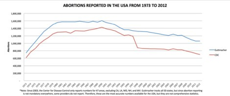abortions-reported-1973-2012-sm