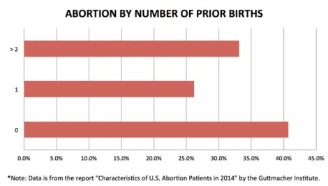 abortion-by-number-of-previous-births