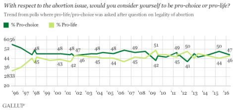 abortion-gallup-prochoice-prolife