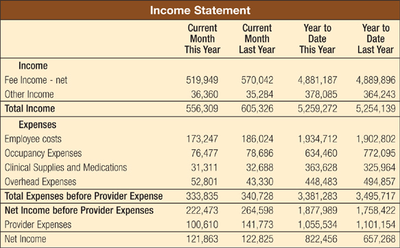 Ophthalmology Management - Getting More From Your Financial Statements - monthly financial report sample