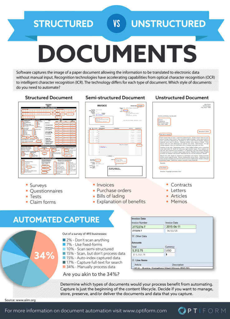 Structured and Unstructured Documents What are the Differences?