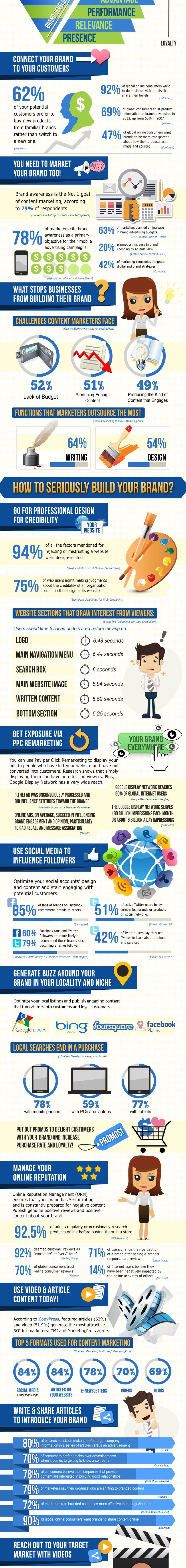 Brand-Optimization-Infographic