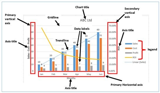 Best Excel Charts Types for Data Analysis, Presentation and Reporting - How To Graph Excel