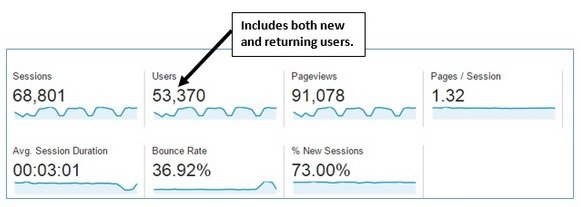 Google Analytics Users (New, Returning, Unique) explained in great
