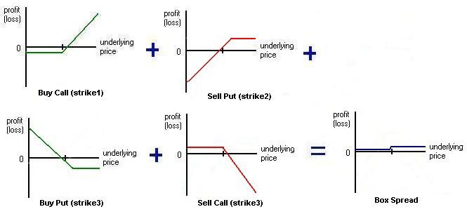 Option Arbitrage - how to buy options
