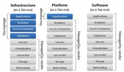 Comparing Amazon Web Services, Microsoft Windows Azure and VMware Cloud Services - Opus Interactive