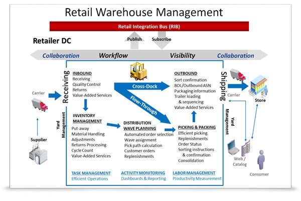 Oracle Retail Warehouse Management System Oracle