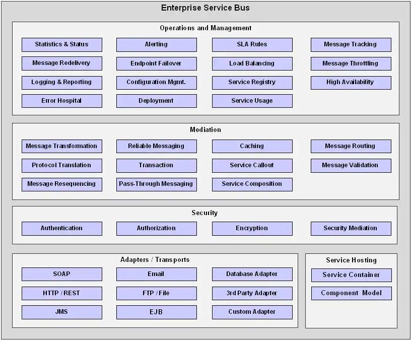 Image For Service Level Management Components