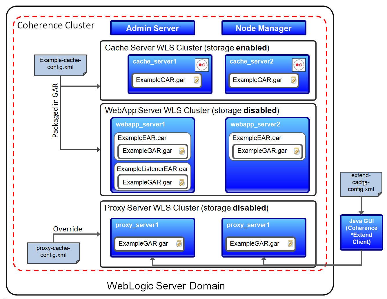 sample resume for weblogic administrator professional resumes