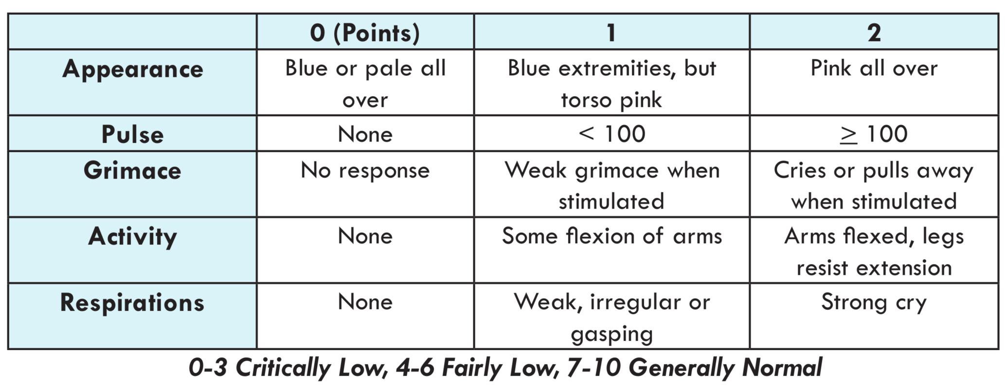 Apgar Score Chart Newborns Jpg 2070x804