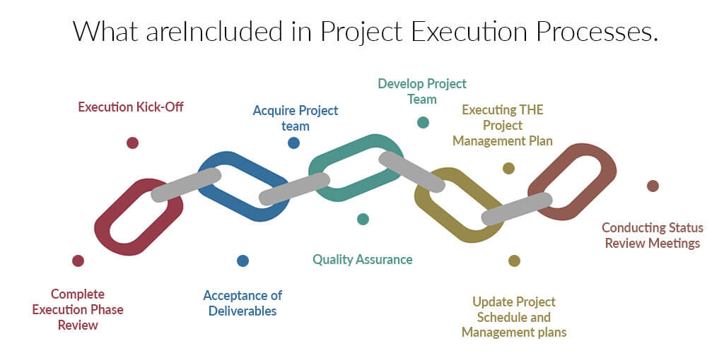 Execution in Project Management Orangescrum Project Management