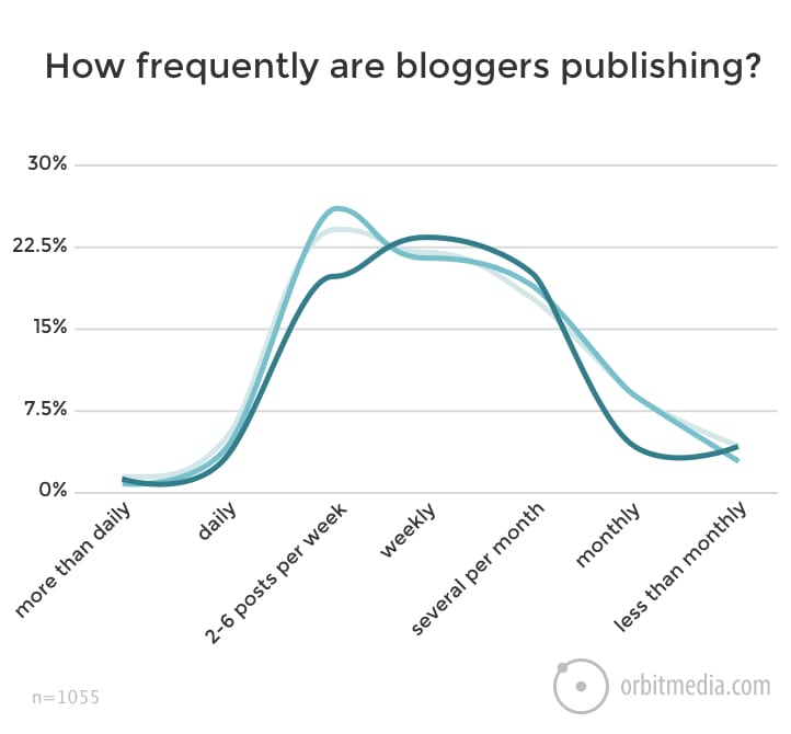 New Research 3rd Annual Survey of 1000+ Bloggers (time, length and