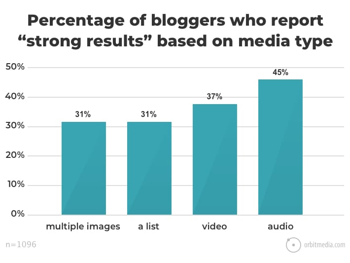 Blogging Statistics and Trends The 2018 Survey of 1000+ Bloggers