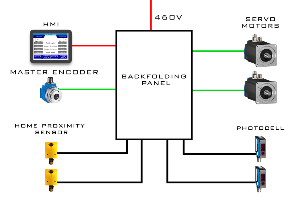 starter wiring diagram on 3 phase synchronous motor wiring diagram