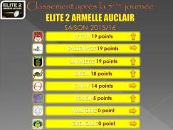 classement équipe 1 au 1er novembre 2015