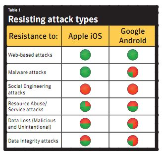 Symantec report sicurezza fra iOS e Android