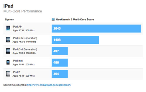 ipad-air-benchmark-multicore