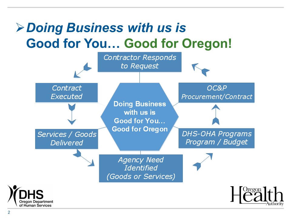 State of Oregon Contracts and Procurement - Vendor Information