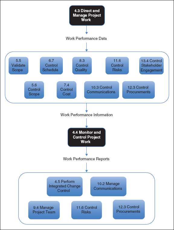Chapter 20 Monitoring and Controlling the Project - A User\u0027s Manual