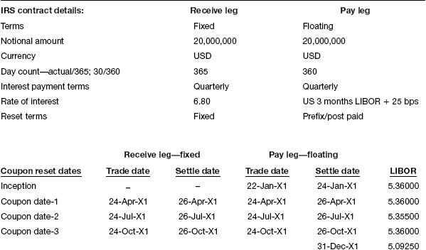 Receive Fixed  Pay Floating\u2014Illustration 1 - Accounting for