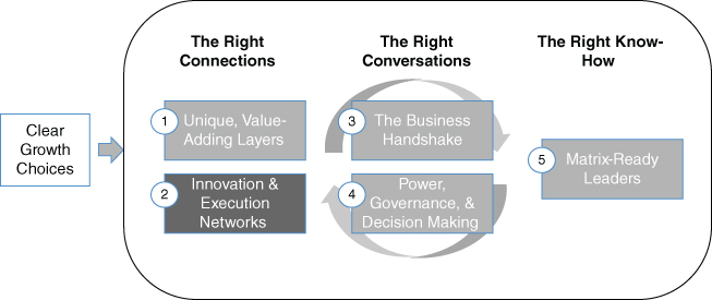Chapter 5 Innovation and Execution Networks - Bridging Organization