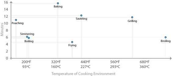 4 Time and Temperature Cooking\u0027s Primary Variables - Cooking for