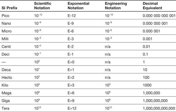 Appendix 4 Scientific, Exponential, and Engineering Notation