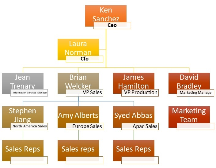 Getting to know Organization Hierarchy - Implementing Qlik Sense Book