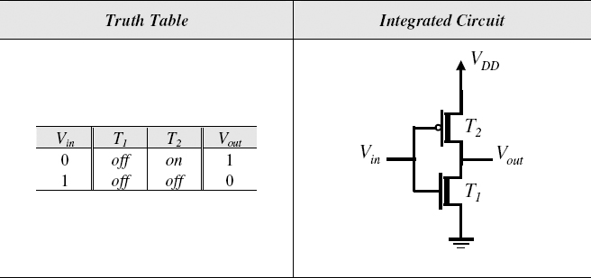 55 CMOS Logic Gates - Introduction to Digital Systems Modeling