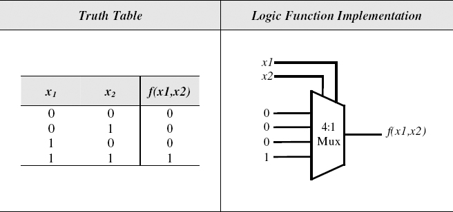 74 Logic Design with Multiplexers - Introduction to Digital Systems