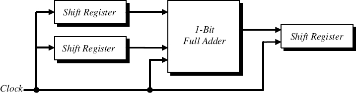 98 Sequential Serial Adder - Introduction to Digital Systems