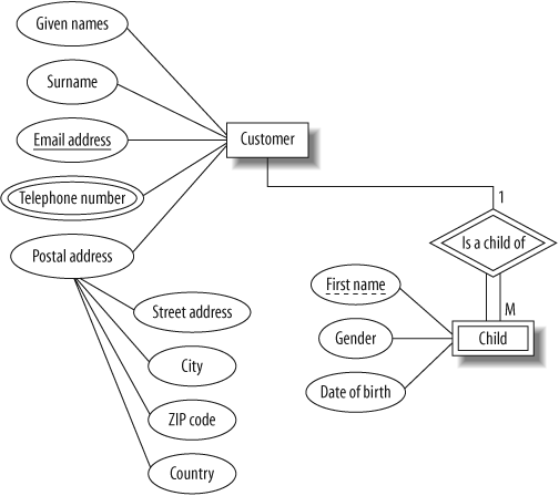 mysql er diagram university