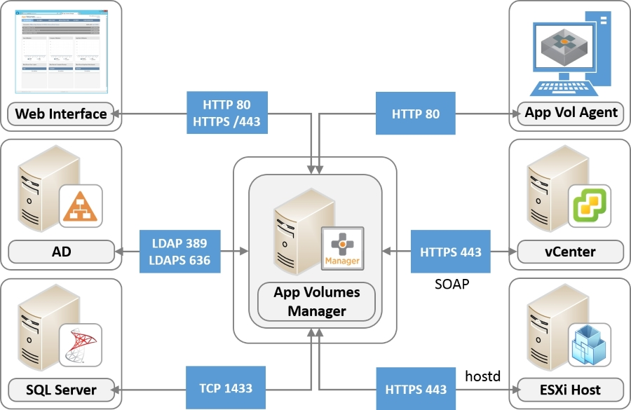 Network ports - Learning VMware App Volumes Book