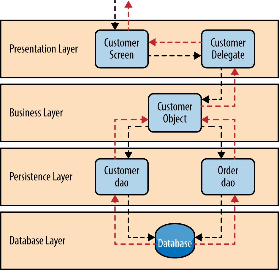 logic diagram template