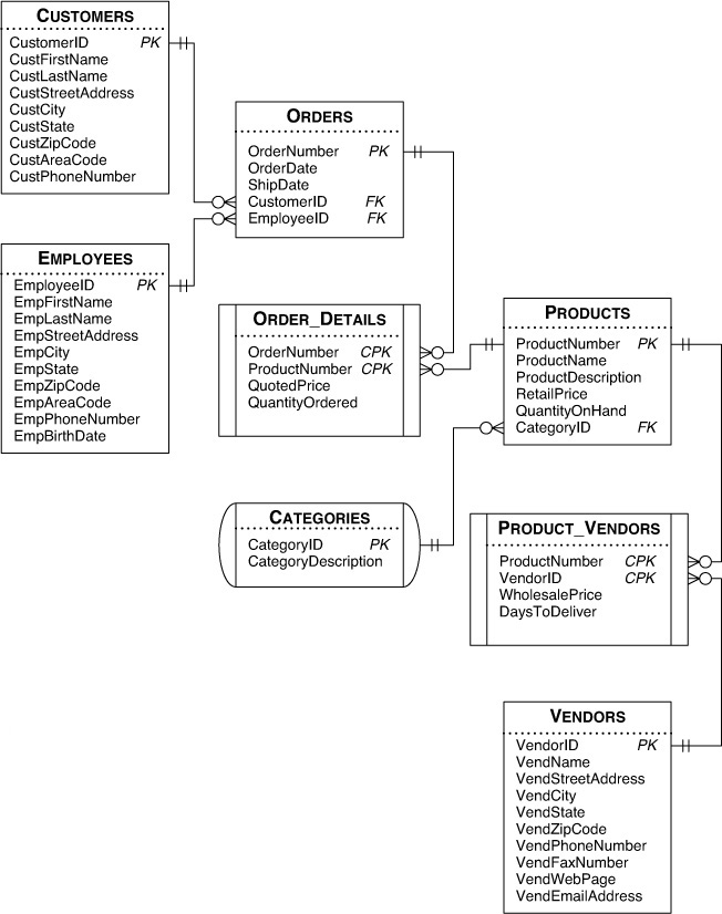 B Schema for the Sample Databases - SQL Queries for Mere Mortals
