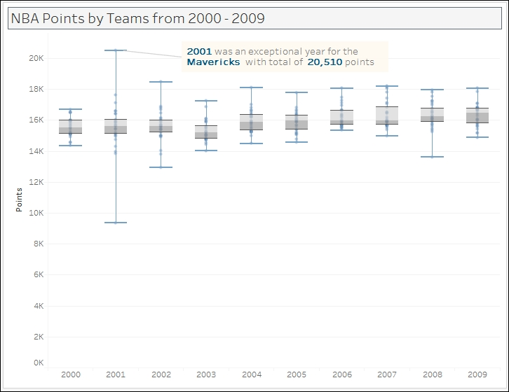 Creating a box and whisker chart - Tableau 10 Business Intelligence