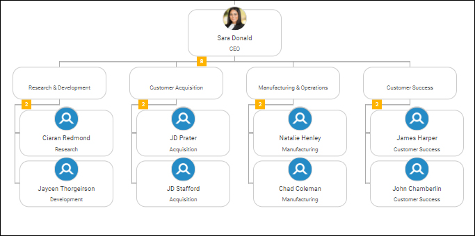 6 Org Chart Templates You Can Use to Create an Accurate Org Chart in