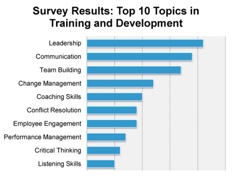 Top 10 Training and Development Needs (Source: Ready2Manage.com)