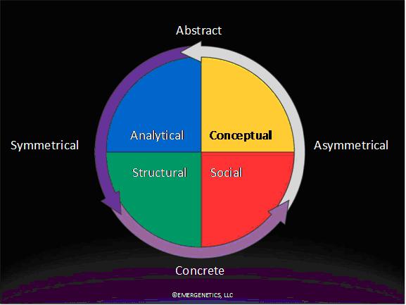 Emergenetics model