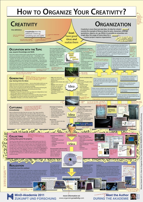 Poster How to Organize Your Creativity? ORGANIZING CREATIVITY